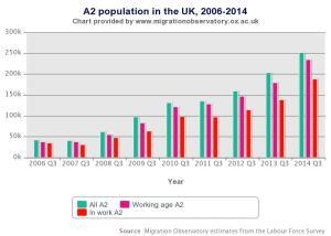 Migration A2 chart