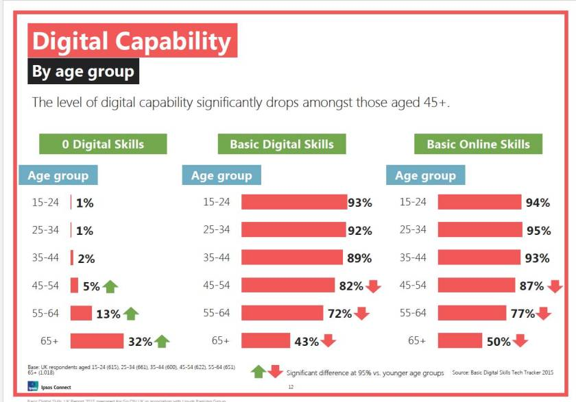 Fig digital capability by age group