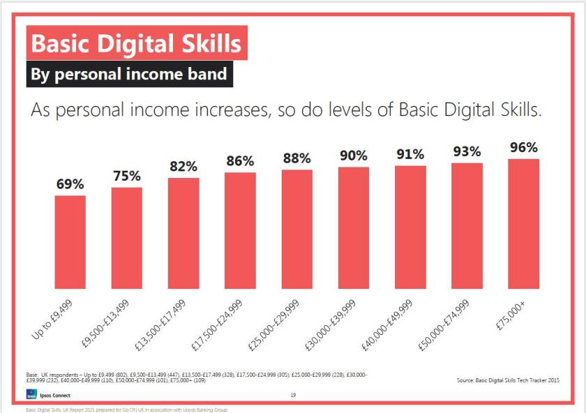 Fig  digital skills and income